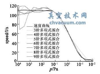 多项式拟合分子泵抽速曲线