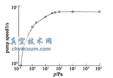 2XZ-8 旋片泵的抽速曲线的拟合