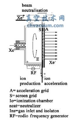 离子发动机工作原理图