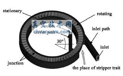 连续流态下轴向叶片旋涡结构真空抽气特性的CFD模拟