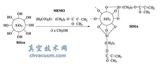 纳米SiO2粒子的表面改性示意图