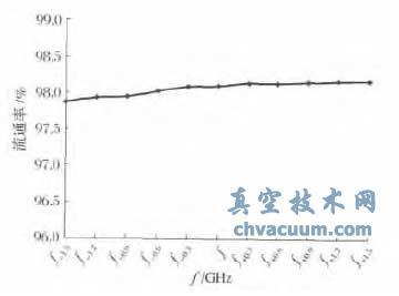V 波段空间行波管动态流通率测试曲线