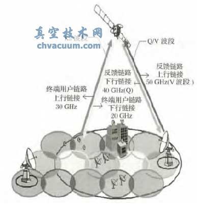 Q/V 波段空间行波管应用举例