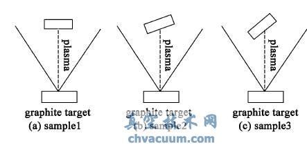 三个样品的沉积角度示意图
