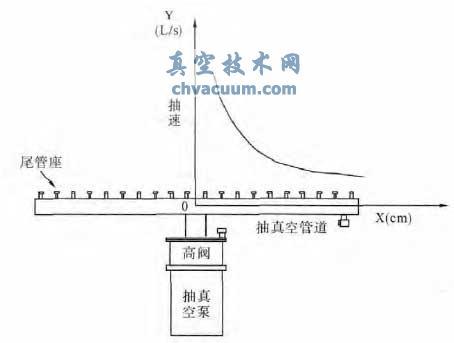 排气工艺理论分析和计算模型