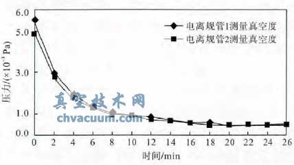 两台真空计同时测量烘烤排气台高阀处的真空度随时间的变化