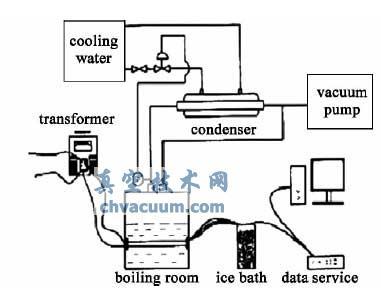 浓盐水低压沸腾特性实验流程图