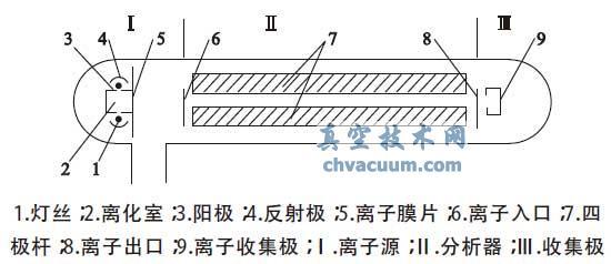 四极质谱计探测器结构示意图