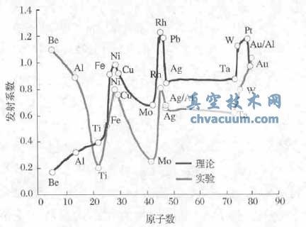 晶格结构和电子能带结构