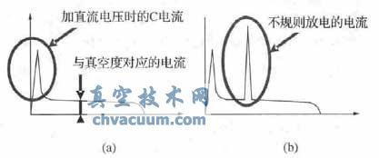 测量的真空度的电流波形