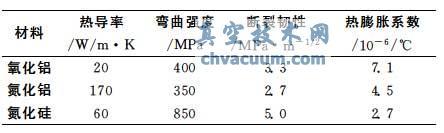 陶瓷覆铜基板的物理性能