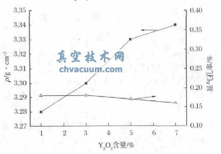 Y2O3含量对1850℃保温8h的试样显气孔率和体积密度的影响