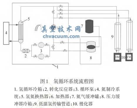 氢循环系统流程图