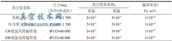 各龙8国际pt娱乐官网室的尺寸及龙8国际pt娱乐官网度、漏率要求