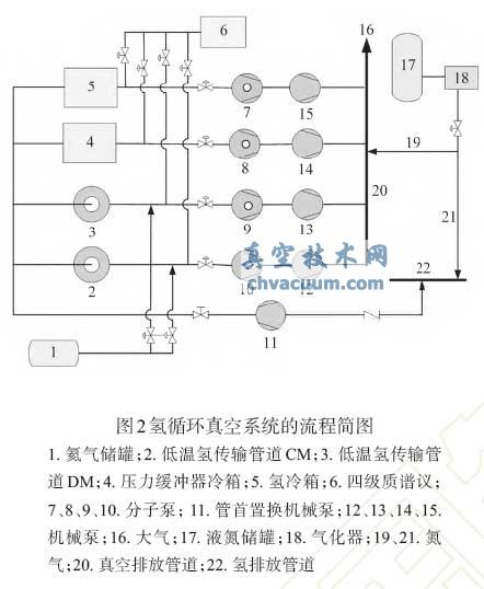 氢循环龙8国际pt娱乐官网系统的流程简图