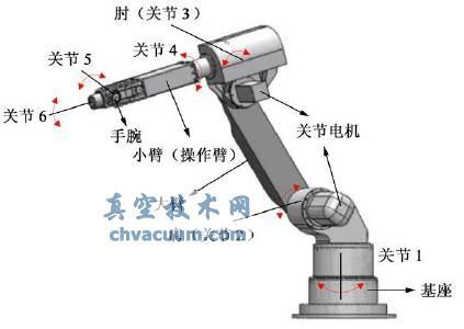 焊接机器人的机械结构与自由度示意图