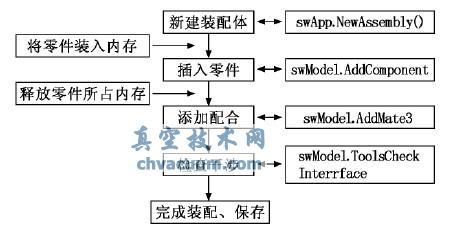 自动装配流程图