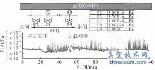 RFQ 老练阶段腔真空变化曲线