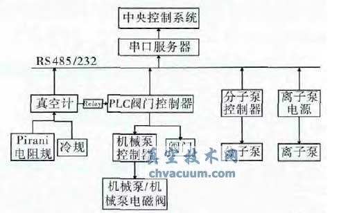 ADS 注入器Ⅰ真空控制系统结构图
