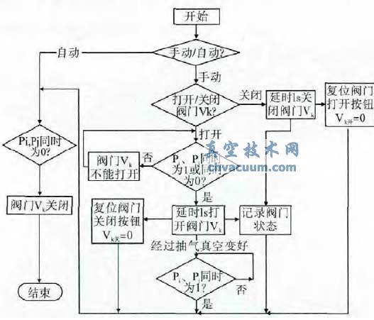 plc 阀门控制器控制流程图