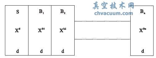 封闭体系(晶体)被分成N+1个子系统/层