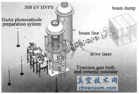 500 kV 光阴极直流高压电子枪示意图