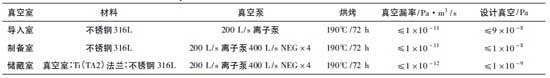 GaAs 光阴极制备系统各真空室技术指标