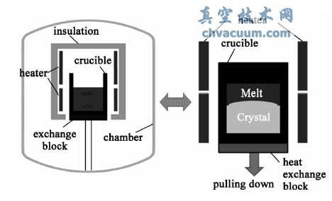 多晶硅真空定向凝固系统的仿真优化与实验研究