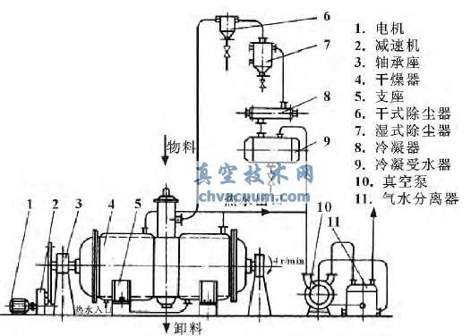 典型的真空耙式干燥器工艺流程