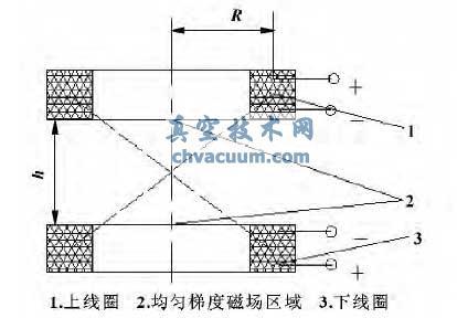 产生均匀梯度磁场的线圈示意图