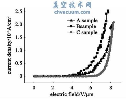 不同量有机溶剂下制备的氧化铋纳米材料阵列的J-E 曲线图