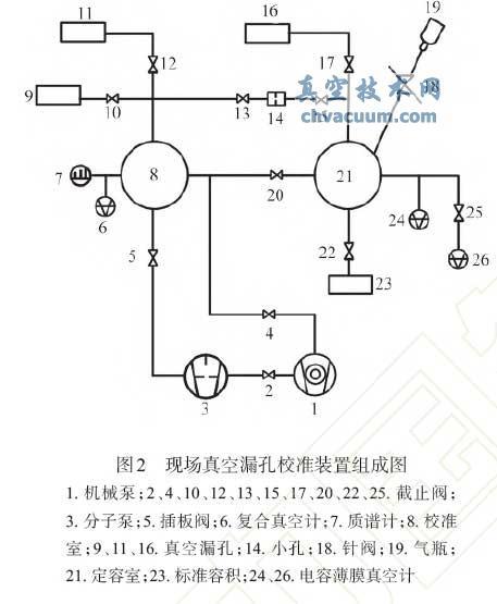现场真空漏孔校准装置原理设计如图2所示