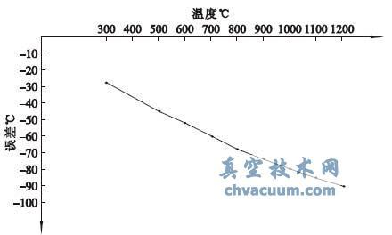 S 型裸偶在真空条件下使用后的检测结果