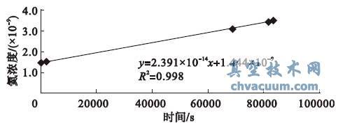 k11 氦浓度- 时间曲线