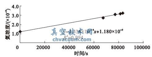 k0 氦浓度- 时间曲线