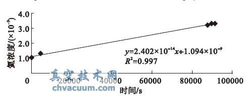 k02 氦浓度- 时间曲线