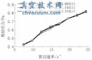 聚合物在低剪切流量控制阀内的流态判别与数值模拟