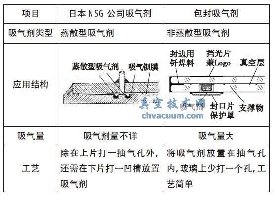 包封吸气剂与日本NSG 公司采用的蒸散型吸气剂比较