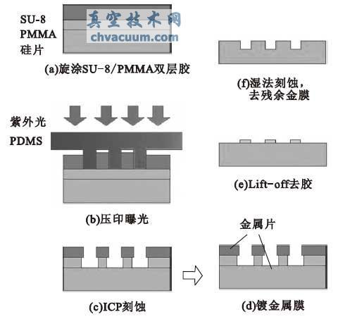硅点阵结构制备过程示意图