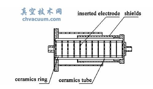 不同级数气路电绝缘器绝缘性能