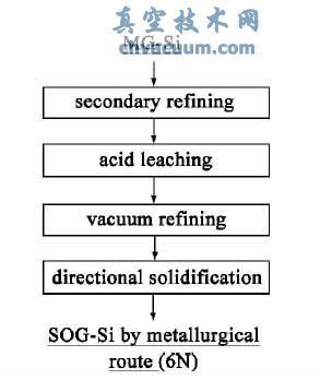 典型冶金法制备多晶硅新工艺技术路线