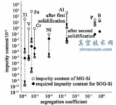 定向凝固前后杂质含量(质量比) 变化