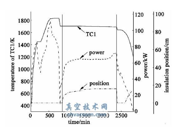 多晶硅铸锭炉的工艺参数