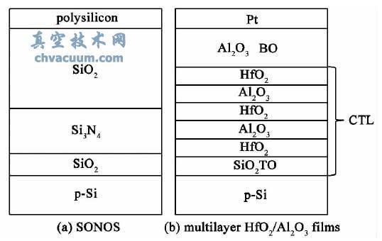 电荷陷阱存储结构示意图