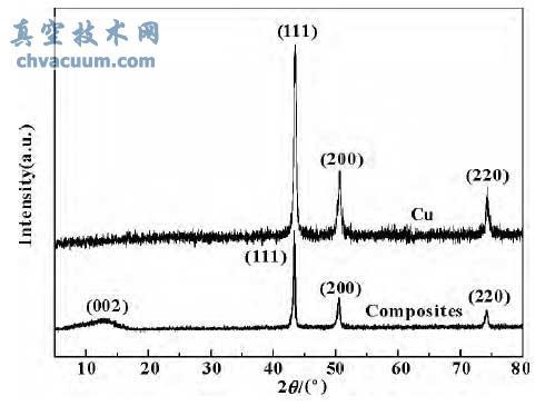 纳微米Cu/氧化石墨烯复合微粒的XRD分析结果