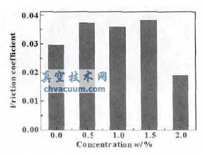 纳微结构cu/氧化石墨烯的制备及摩擦学性能研究