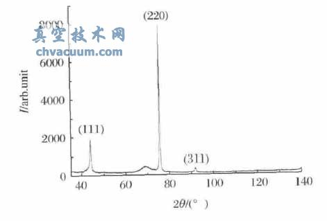 UNCD膜的XRD图谱