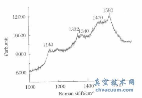 UNCD膜的拉曼光谱