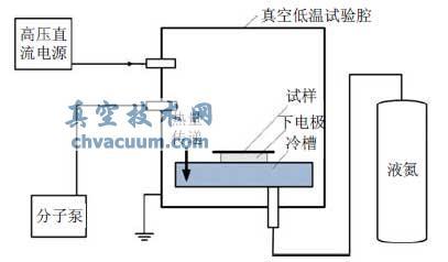 低温电介质电气特性测试系统