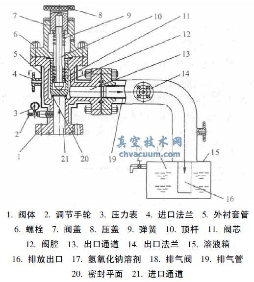 真空技术网 真空阀门    油气井自动排气阀与气体净化装置( 图1) 由阀图片